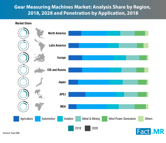 gear-measuring-machine-market-0[1]
